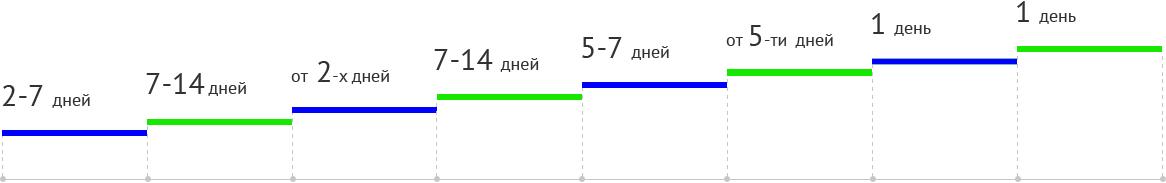 Разработка сайтов под ключ в Москве недорого